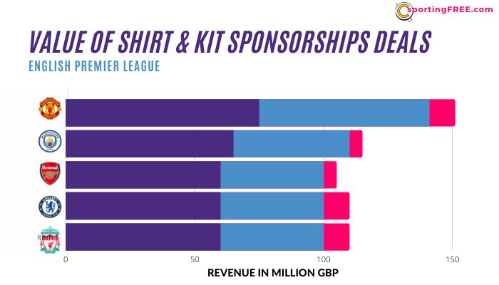 Premier League Kit, Shirt & Sleeve Sponsorships Deals